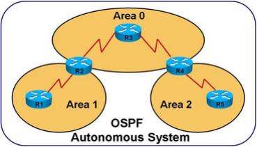 ospf-area