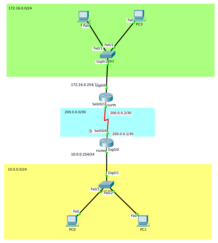 pt-dynamic-routing-protocole