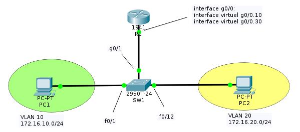inter-vlan-routing